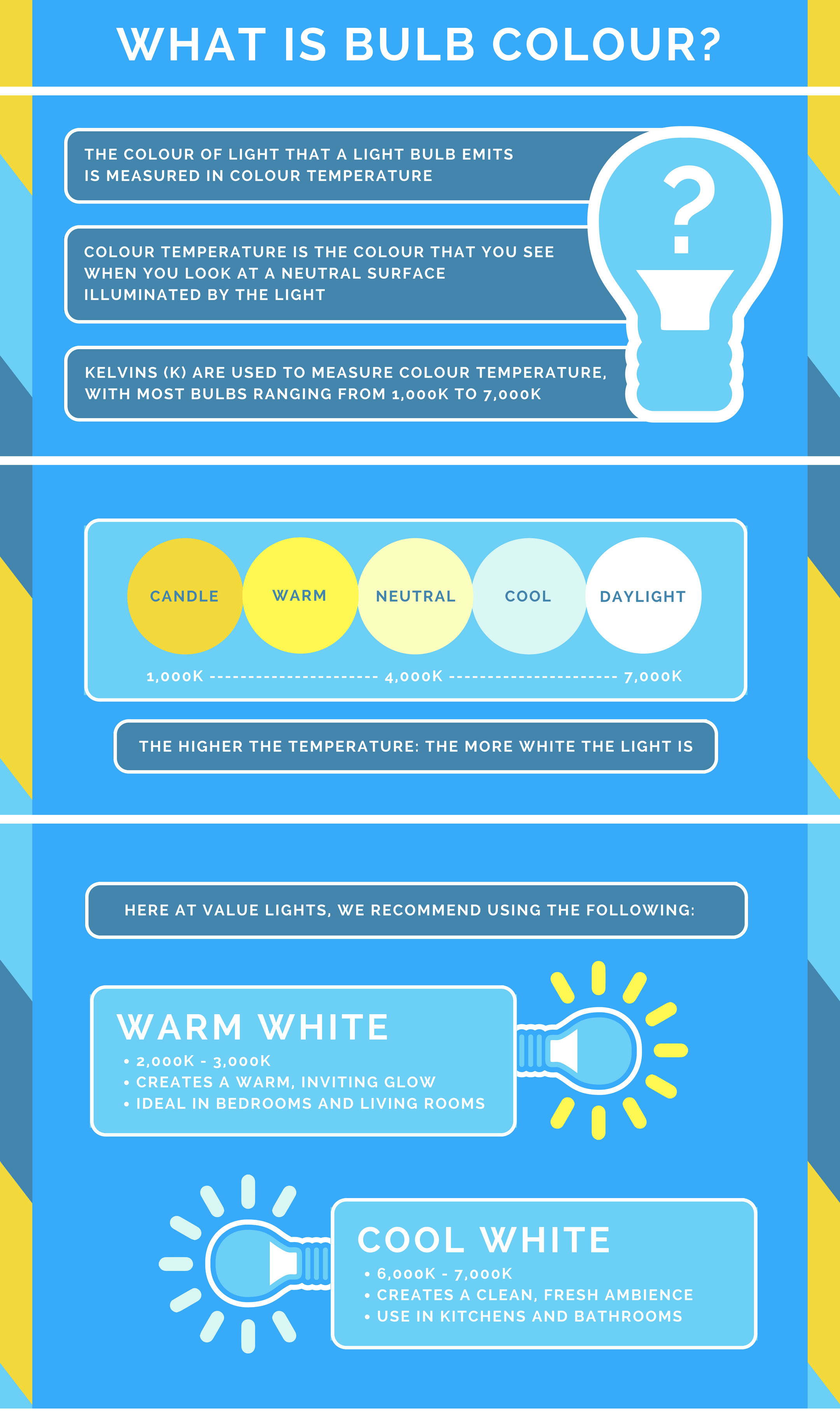 What is bulb colour infographic