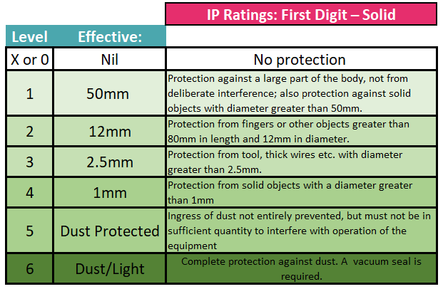 ip code ratings for first digit showing solid examples