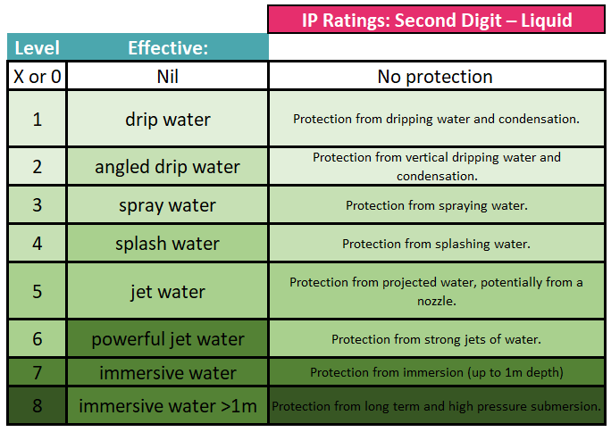 ip code ratings for second digit showing liquid examples